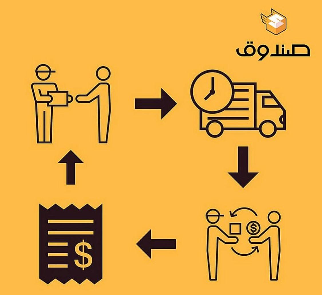 Exploring Tech in Iraq: 'Sandoog – solving Iraq's logistics nightmare by digital innovation' Sandoog-2